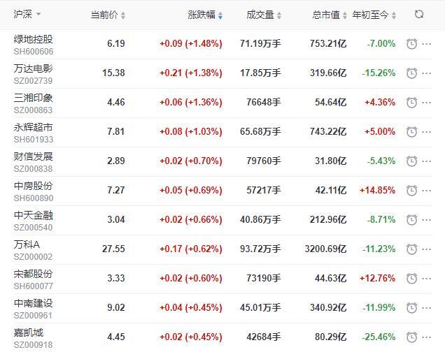 地产股收盘丨沪指收跌1.47% 绿地控股收涨1.48% 葛洲坝收跌5.7%-中国网地产