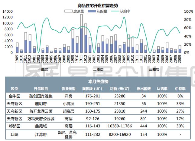 克而瑞:9月成都商品住宅供应环比大涨近3成 达到年度新高-中国网地产