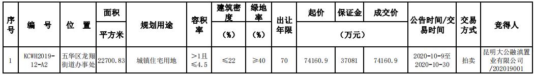 融创7.42亿元摘得昆明市五华区一宗住宅用地-中国网地产