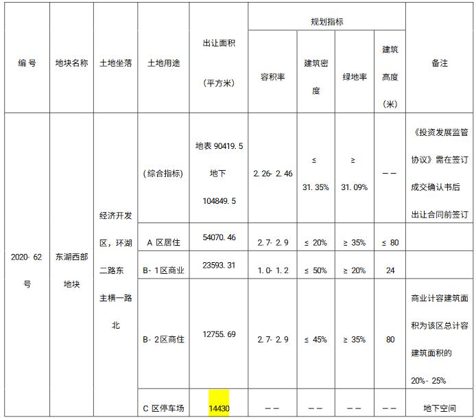 中骏6.27亿元摘得徐州市经开区一宗商住用地 楼面价2822元/㎡-中国网地产