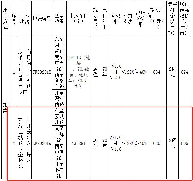 合肥市27.96億元出讓3宗住宅用地 佳兆業、融創、中梁各得一宗-中國網地産
