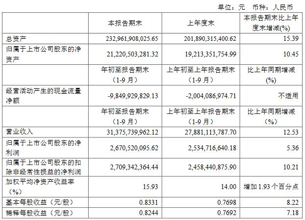 藍光發展:前三季度歸屬股東凈利潤26.7億元 同比增5.36%-中國網地産