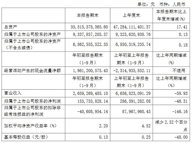 苏州高新:前三季度归属股东净利润1.54亿元 同比降46.31%-中国网地产