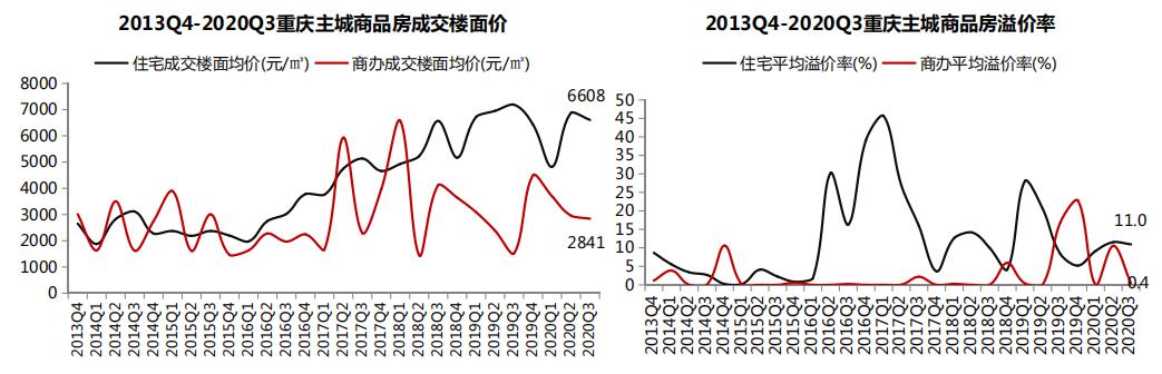中指研究院:第三季度重庆主城共成交经营性用地28宗 成交额224.4亿元-中国网地产