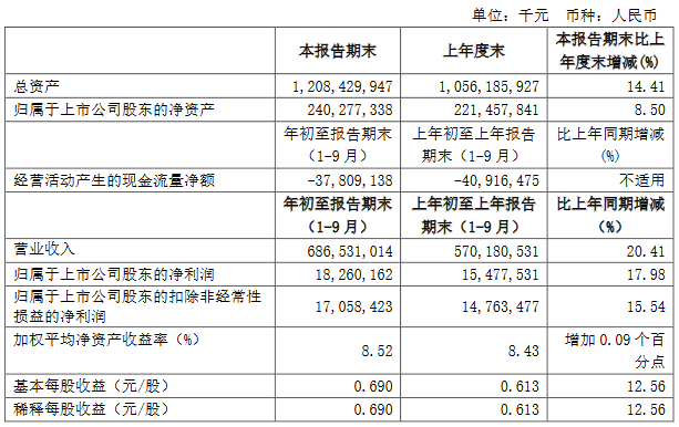 中国中铁:前三季度归属股东净利润182.6亿元 同比增17.98%-中国网地产
