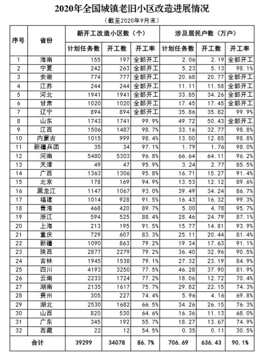 前9月全国新开工改造老旧小区3.41万个 海南等7省开工率超100%-中国网地产