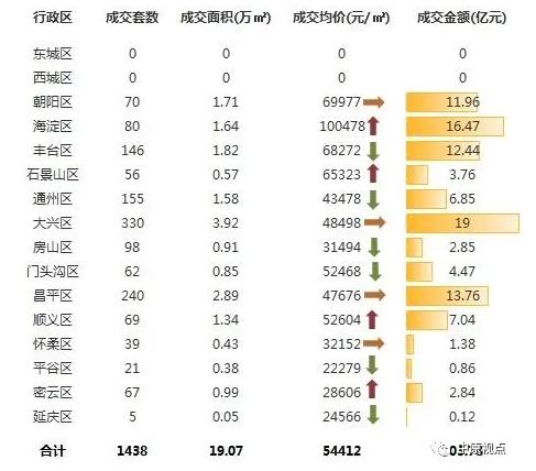 中原地产:上周北京新建住宅市场成交103.78亿元 环比前一周涨53%-中国网地产