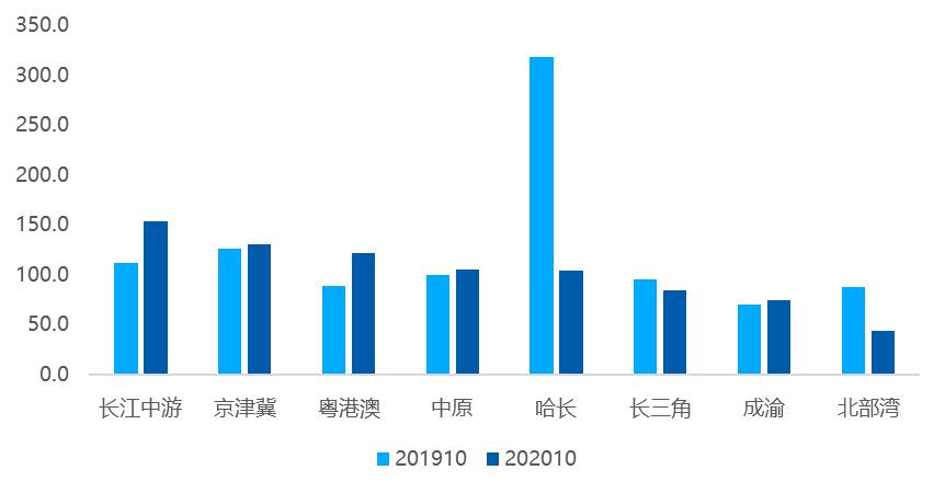 贝壳研究院:10月百城新房市场热度回升 认购指数环比增长22%-中国网地产