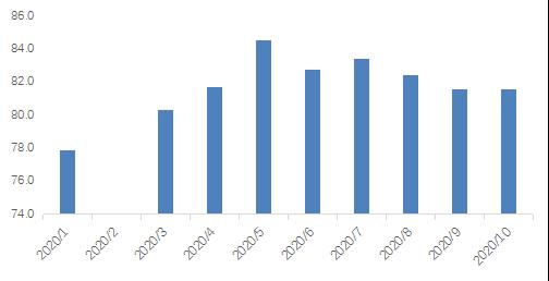 贝壳研究院:10月34城二手房源流动性指数为81.62 同比微增0.13%-中国网地产