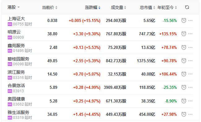 地产股收盘:恒指收跌0.21% 报24886.14点