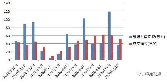 中原地产:10月北京新建住宅市场成交274.3亿元 同比升25%-中国网地产