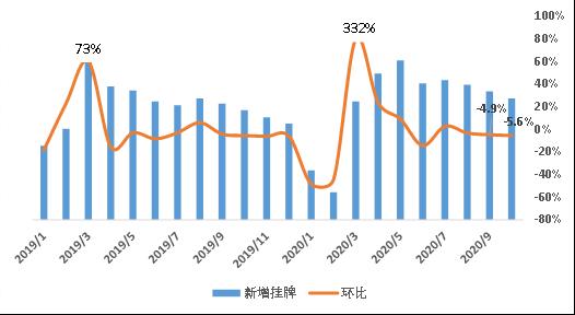 贝壳研究院:10月链家重点18城新增挂牌房源量同比增10.8%-中国网地产