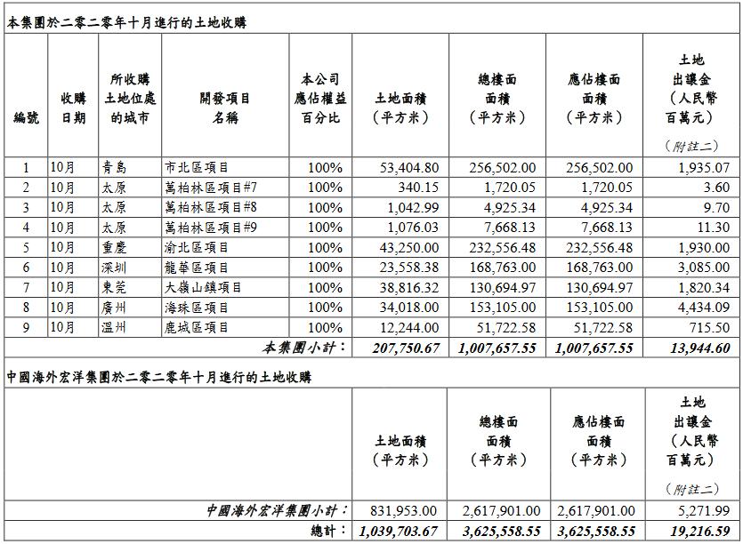 中海地産:10月新增9幅地塊 應付土地出讓金約139億元-中國網地産