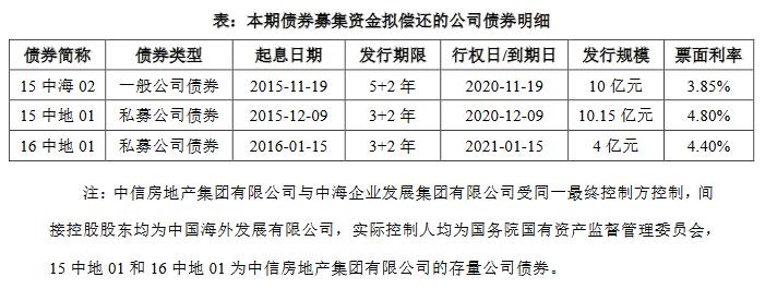 中海企業發展:24億元公司債券品種一票面利率確定為3.40%-中國網地産
