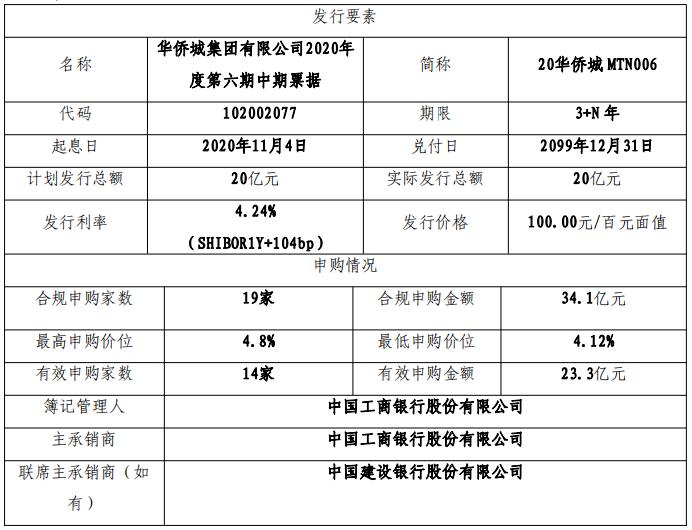 華僑城集團:成功發行20億元中期票據 票面利率4.24%-中國網地産