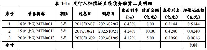 世茂股份:拟发行9亿元中期票据 用于偿还债务融资工具-中国网地产