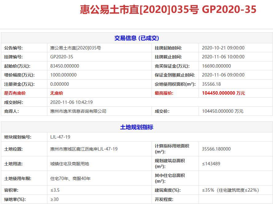 佳兆业10.45亿元竞得惠州1宗商住用地 溢价率25.3%-中国网地产