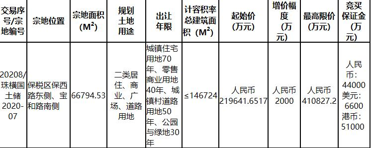 珠海21.96亿元挂牌1宗住宅用地-中国网地产