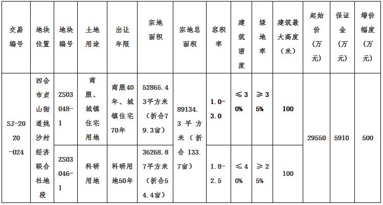 中集产城2.96亿元摘得广东肇庆一宗地块 楼面价1212元/㎡-中国网地产