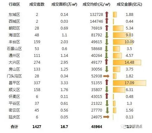 中原地产:上周北京新建住宅市场成交81.78亿元 环比前一周下跌21%-中国网地产