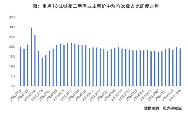 贝壳研究院:上周全国重点城市二手房市场成交环比下滑7.8%-中国网地产