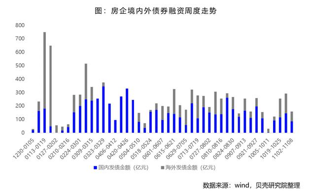 贝壳研究院:上周房企境内外债券共发行16笔 融资额158.5亿-中国网地产