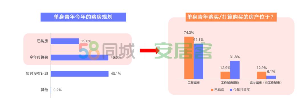 58同城、安居客描绘单身青年居行图鉴:超六成购房为更稳定-中国网地产