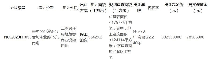 中海4.46亿元竞得哈尔滨市一宗商住用地 溢价率13.5%-中国网地产