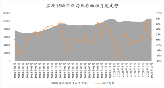 诸葛找房:10月40城新房销售面积达2239.62万平方米 环比下降4.2%-中国网地产