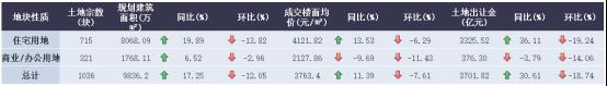 诸葛找房:10月主要地级市供应规划建面为12372.05万㎡ 环比上涨9.55%-中国网地产