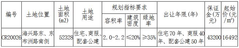 万科15.6亿元竞得南通市一宗商住用地 溢价率80.77%-中国网地产