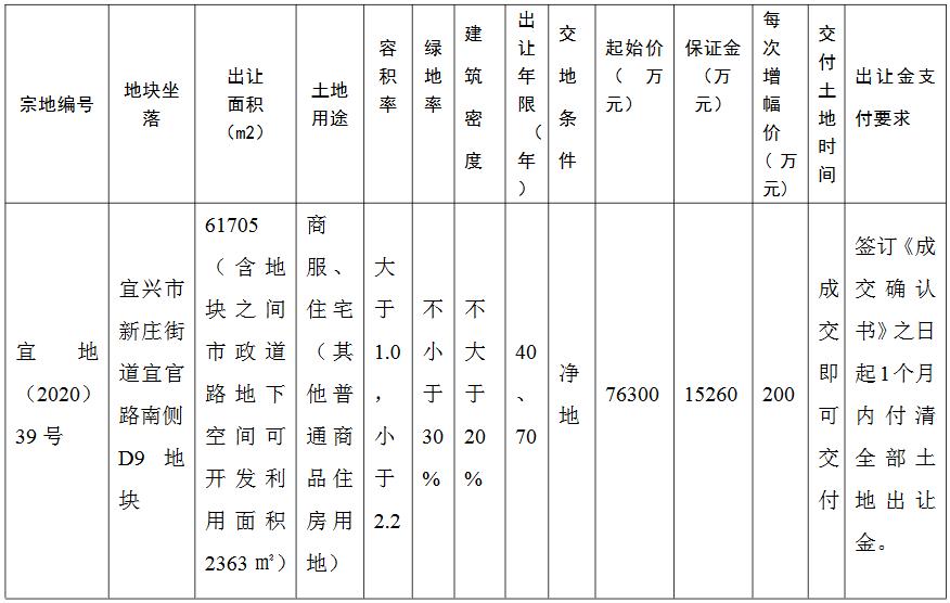 金科+中梁10.19亿元竞得无锡宜兴市一宗商住用地 溢价率33.55%-中国网地产