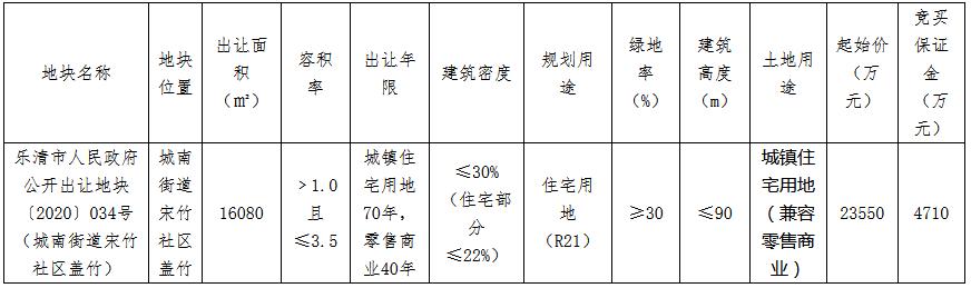 乐清德信地产2.36亿元摘得温州一宗商住用地 楼面价4184元/㎡-中国网地产