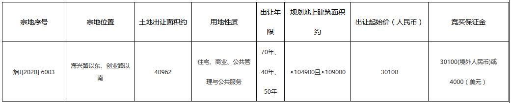 越秀3.014亿元竞得烟台市一宗商住用地 溢价率0.13%-中国网地产