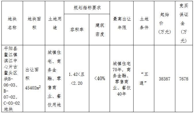 金茂3日斥资27.55亿元斩获温州市平阳县5宗地块-中国网地产