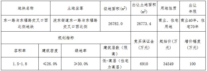 上海广闰4.66亿元竞得绍兴诸暨市一宗商住用地 溢价率34.73%-中国网地产