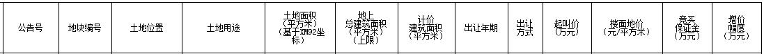 正荣11.7亿元摘得厦门市翔安区一宗商住用地 楼面价15000元/㎡-中国网地产