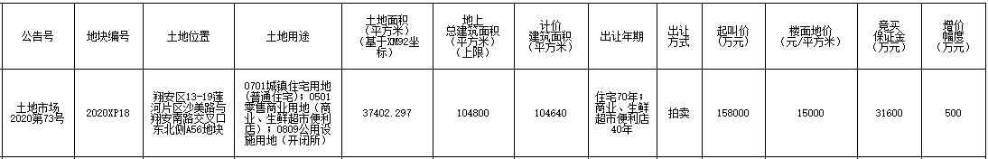金茂15.8亿元摘得厦门市翔安区一宗商住用地 楼面价15000元/㎡-中国网地产