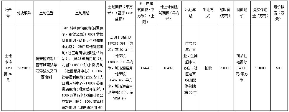 宝龙52亿元竞得厦门市同安区一宗商住用地 楼面价14000元/㎡-中国网地产