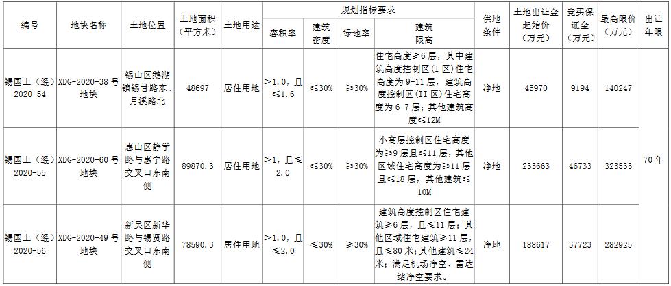 无锡市50.7亿元出让3宗住宅用地 祥瑞、建发、远洋各得一宗-中国网地产