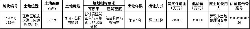 华润置地65.7亿元竞得武汉市江岸区一宗住宅用地 溢价率52.79%-中国网地产