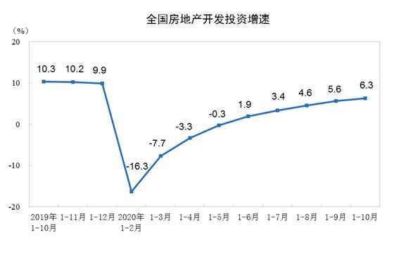 统计局:前10月商品房销售面积133294万平方米 同比持平