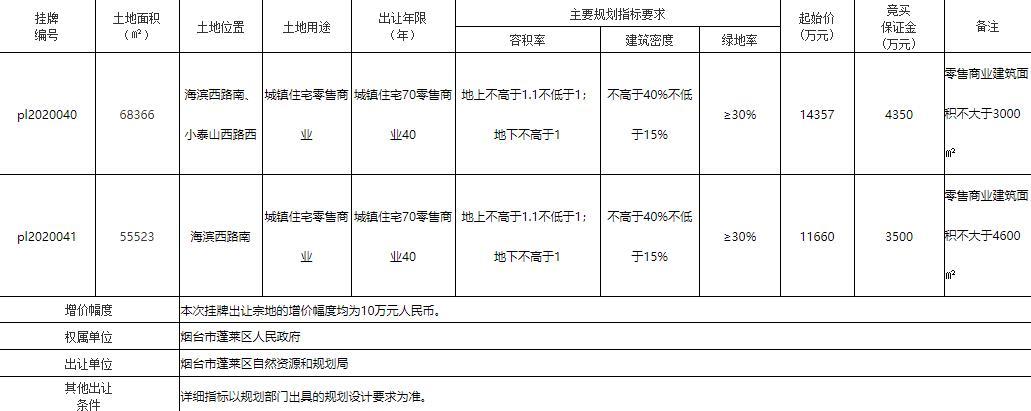 龙湖2.6亿元竞得烟台蓬莱区2宗地块-中国网地产