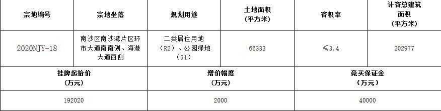 广州南沙19.2亿元挂牌1宗住宅用地-中国网地产