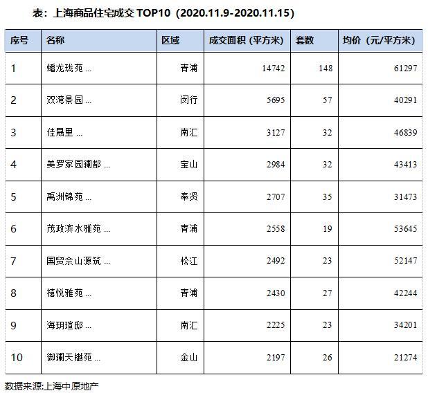 中原地产:上海上周新建商品住宅成交面积16.2万平 环比减少17.2%-中国网地产