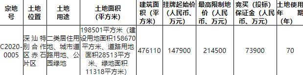 深圳34.03亿元挂牌3宗居住用地-中国网地产