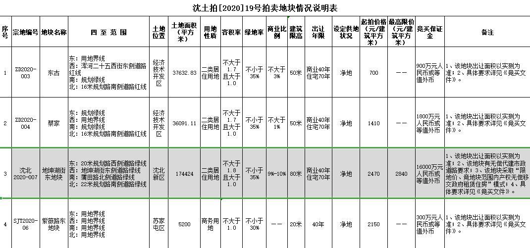 远洋7.85亿元竞得沈阳1宗居住用地-中国网地产