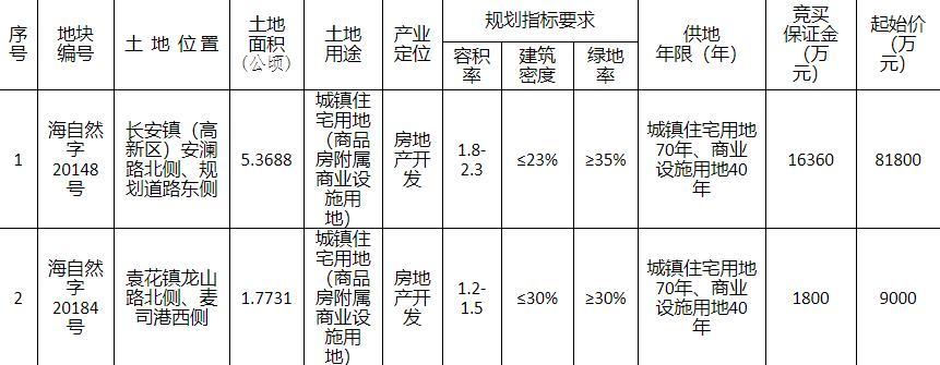 嘉兴海宁13.16亿元出让2宗商住地块-中国网地产