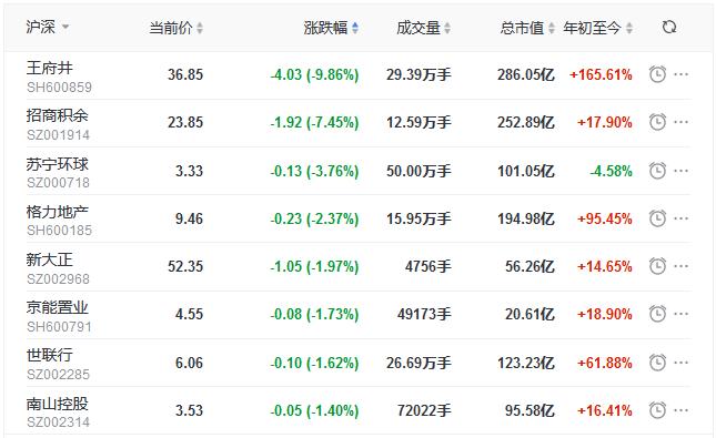 地产股收盘丨三大股指表现弱势 创指跌2.00% 荣安地产、京汉股份涨停-中国网地产