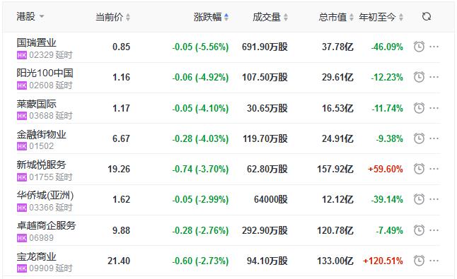 地产股收盘丨恒指收涨0.13% 万科企业涨4.03%-中国网地产